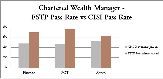 CWM W18 Pass Rate Graph Updated