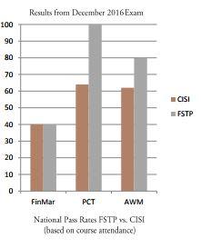 FSTP CWM December 2016 results