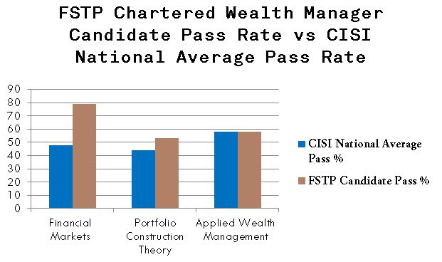 FSTP Chartered Wealth Manager Candidate pass rate, FSTP, Financial Services Training Partners, CISI Qualifications, CISI, CWM, Chartered Wealth Management, FM, Financial Markets, PCT, Portfolio Construction Theory, AWM, Applied Wealth Management,