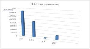 FCA Fines