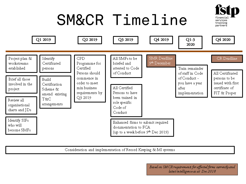 SM&CR, SMCR, SMCR timeline, FSTP